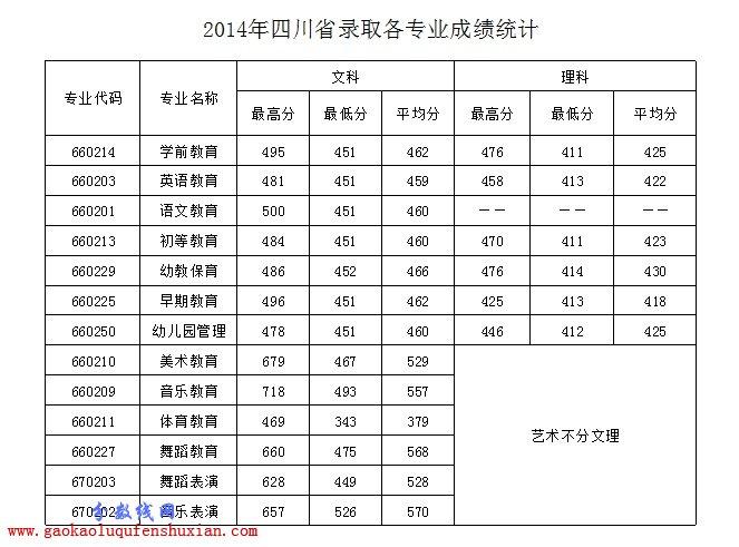 2015四川幼儿师范高等专科学校分数线(附14年录取线)