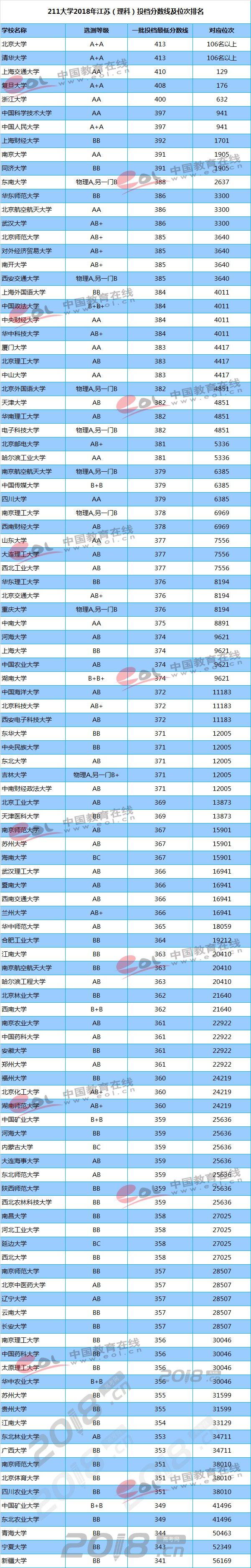08年江苏高考分数线_2018年全国211大学理科在江苏录取分数线_高考信息网手机版